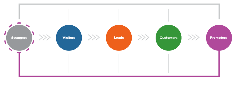 Inbound Marketing Services Methodology