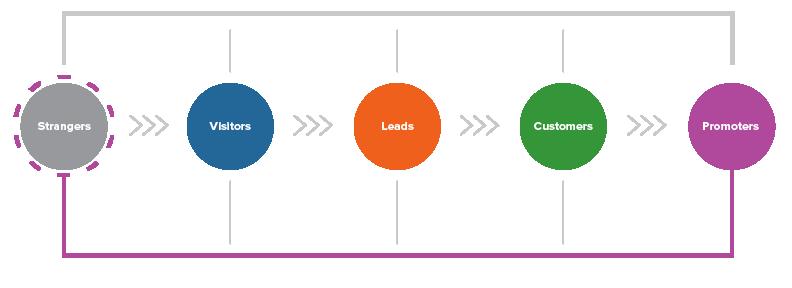 Inbound Marketing Services Methodology